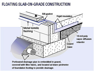 Insulating a new home for Slab on grade foundation cost