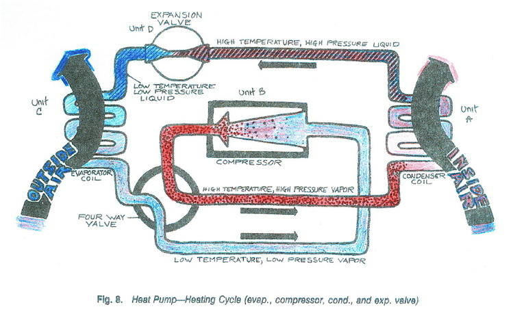 Heat Pump Cycle heat pumps in general - martin energetics— consulting services for